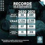 Secretaria de Assistência Social bate recorde de atendimentos nos primeiros meses de 2021
